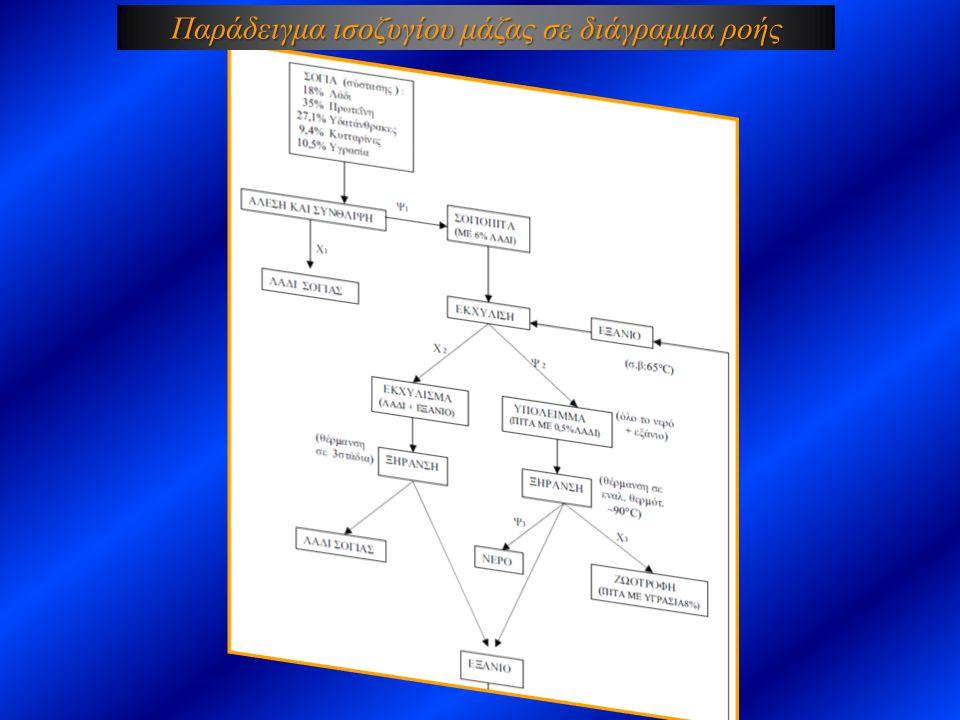 Παράδειγμα ισοζυγίου μάζας σε διάγραμμα ροής