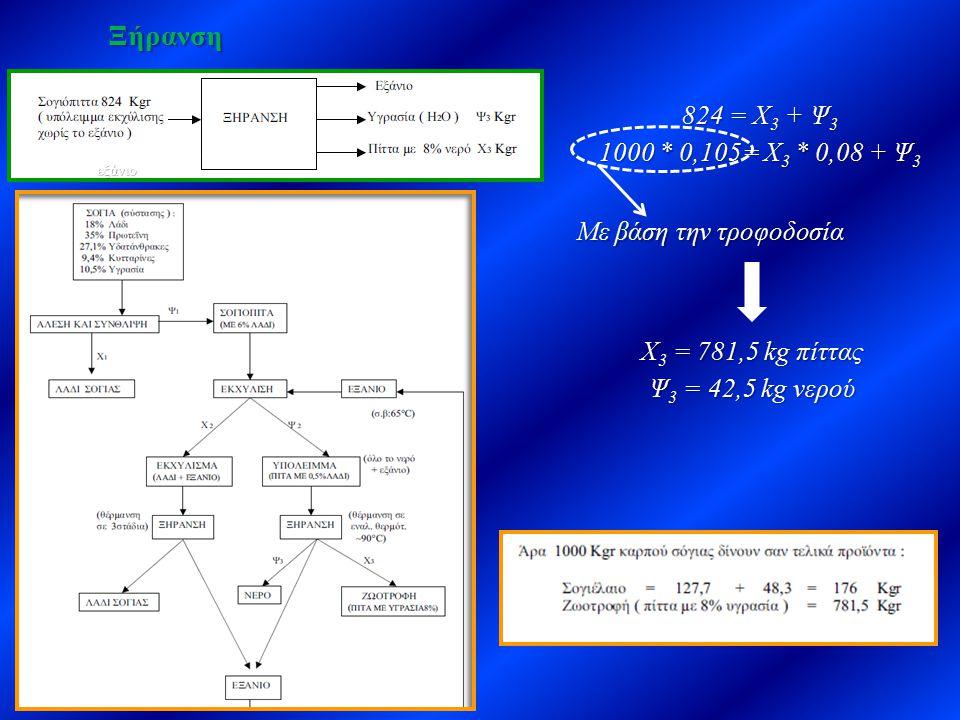 Ξήρανση εξάνιο 824 = Χ 3 + Ψ 3 1000 * 0,105= Χ 3 * 0,08 + Ψ 3 Με βάση την τροφοδοσία Χ 3 = 781,5 kg πίττας Ψ 3 = 42,5 kg νερού