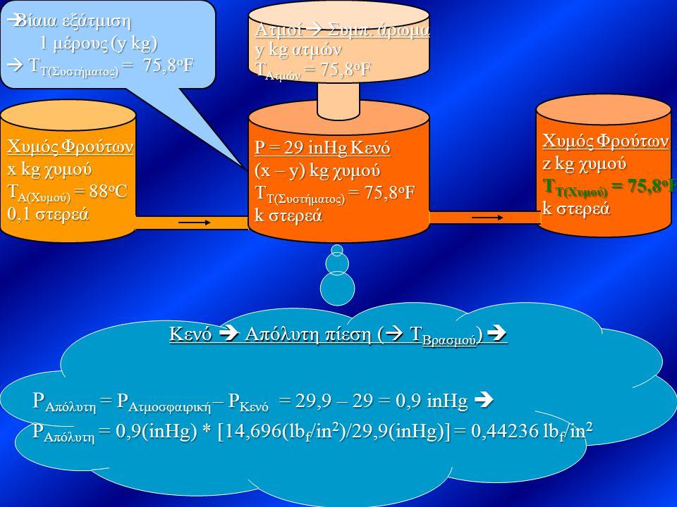 Κενό  Απόλυτη πίεση (  Τ Βρασμού )  Σύστημα Ανάκτησης Αρωματικών Ουσιών Ρ = 29 inHg Κενό Χυμός Φρούτων x kg χυμού Τ Α(Χυμού) = 88 ο C 0,1 στερεά Πα