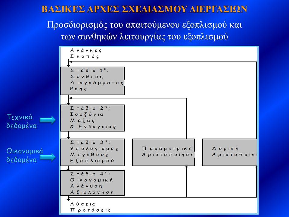 Πτώση Πίεσης σε Σωληνοειδή Αγωγό για Μη-Νευτώνεια Ρευστά  Τιμές  Μονάδες Ίδιου Συστήματος  q = 10000(lb m /h) * 1/3600(h/s)  q = 10000(lb m /h) * 1/3600(h/s)  b = 60(dyn/cm 2 )(s) 0,454 * 2,0886*10 -3 [(lb f /ft 2 )/(dyn/cm 2 )]  b = 0,1253 (lb f /ft 2 )(s) 0,454 R = D/2 = 0,5/2(in)*1/12(ft/in)  R = D/2 = 0,5/2(in)*1/12(ft/in)  L = 10 ft, n = 0,454, p = 61 lb m /ft 3 Mαζική Παροχή  Ογκομετρική  Q = q/p = 2,78(lb m /s) / 61(lb m /ft 3 )  Q = q/p = 2,78(lb m /s) / 61(lb m /ft 3 )  Μέση Ταχύτητα Κίνησης Ρευστού στον Αγωγό  v = Q/A = [0,0456(ft 3 /s)] / [3,14*(0,0208 ft) 2 ]  v = [0,0456(ft 3 /s)] / [0,0014(ft 2 )]  v = 33,57 ft/s ΔΡ = – n 2*L*b*v R (n + 1) x 3n + 1 nn