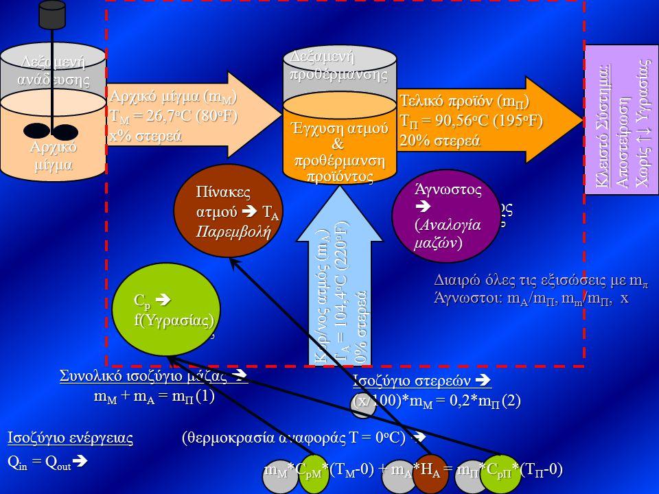 Τελικό προϊόν (m Π ) T Π = 90,56 o C (195 o F) 20% στερεά Συνολικό ισοζύγιο μάζας  m Μ + m Α = m Π (1) Δεξαμενήανάδευσης Αρχικόμίγμα Αρχικό μίγμα (m