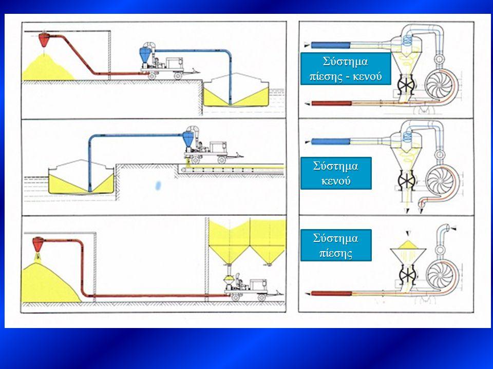 Σύστημα κενού Σύστημα πίεσης Σύστημα πίεσης - κενού