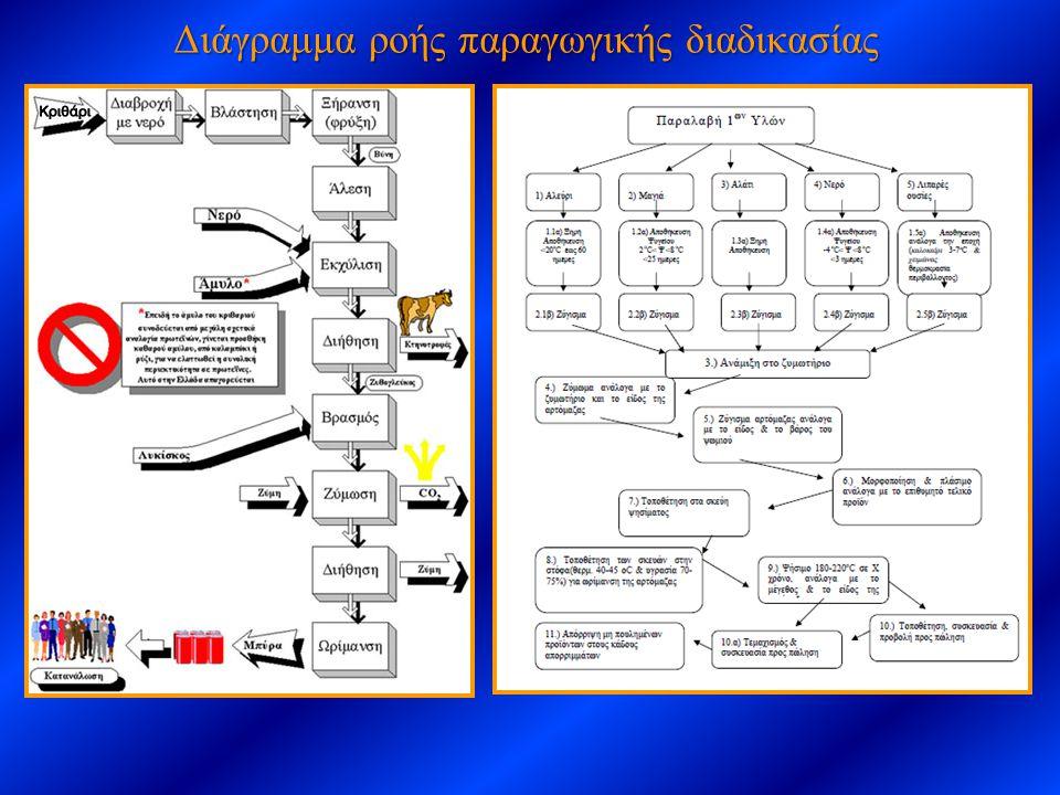 Επιλογή μεγέθους εξοπλισμού Υπολογιστικές εξισώσεις (Ν) Προδιαγραφές διεργασίας (π.χ.