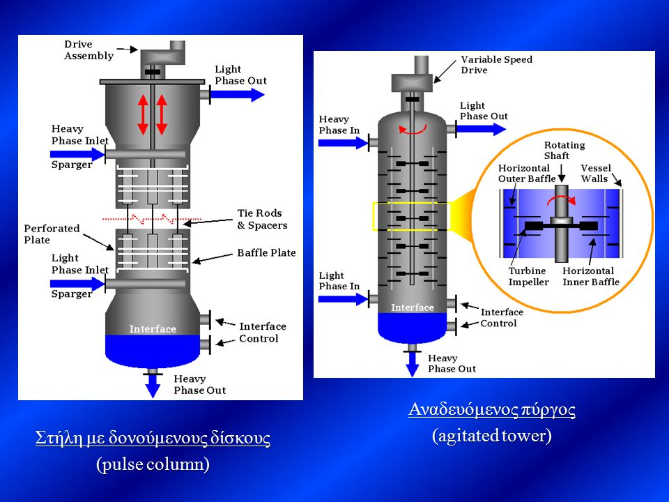 Στήλη με δονούμενους δίσκους (pulse column) Αναδευόμενος πύργος (agitated tower)