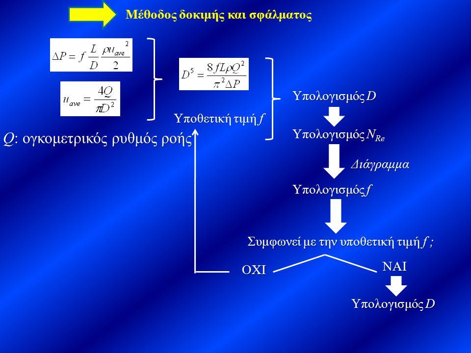 Μέθοδος δοκιμής και σφάλματος Q: ογκομετρικός ρυθμός ροής Υποθετική τιμή f Υπολογισμός D Υπολογισμός N Re Διάγραμμα Υπολογισμός f Συμφωνεί με την υποθ