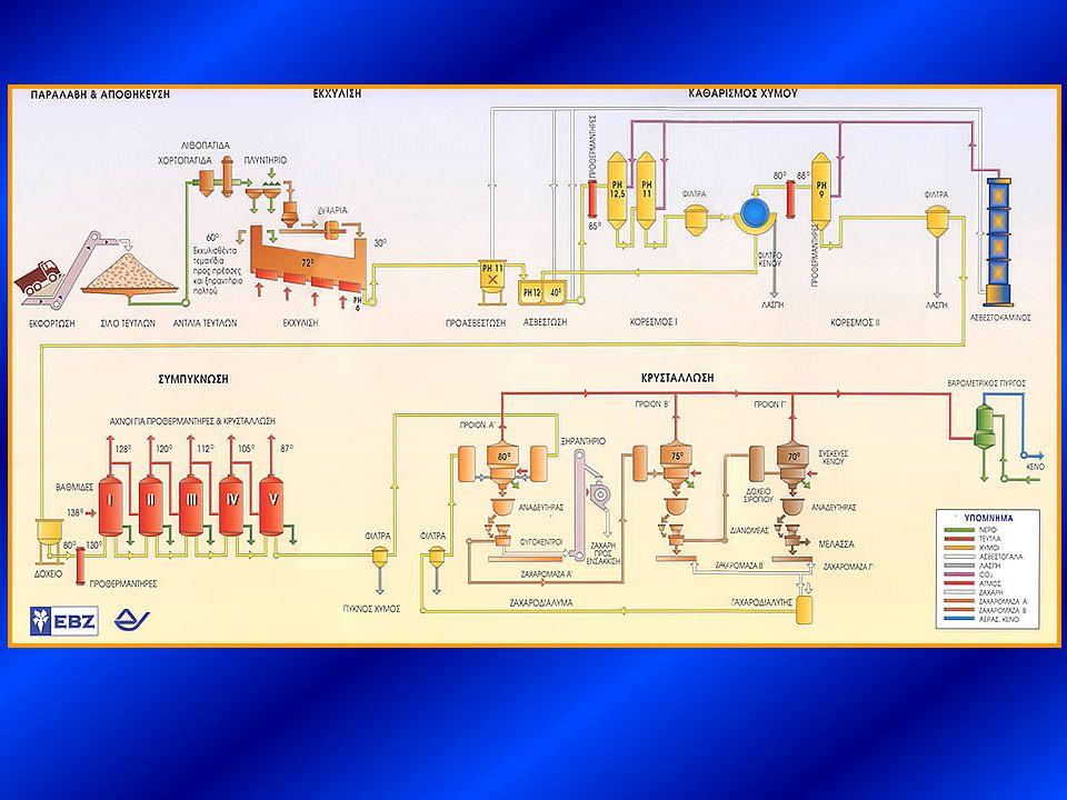 Παραδείγματα επιλογής μεγέθους εξοπλισμού Επιλογή μεγέθους σωλήνων Απώλειες ενέργειας → Πτώση πίεσης (ΔP) f: συντελεστής τριβής L:μήκος αγωγού D:διάμετρος αγωγού ρ:πυκνότητα ρευστού u ave : μέση ταχύτητα ρευστού Στρωτή ροή Τυρβώδης ροή
