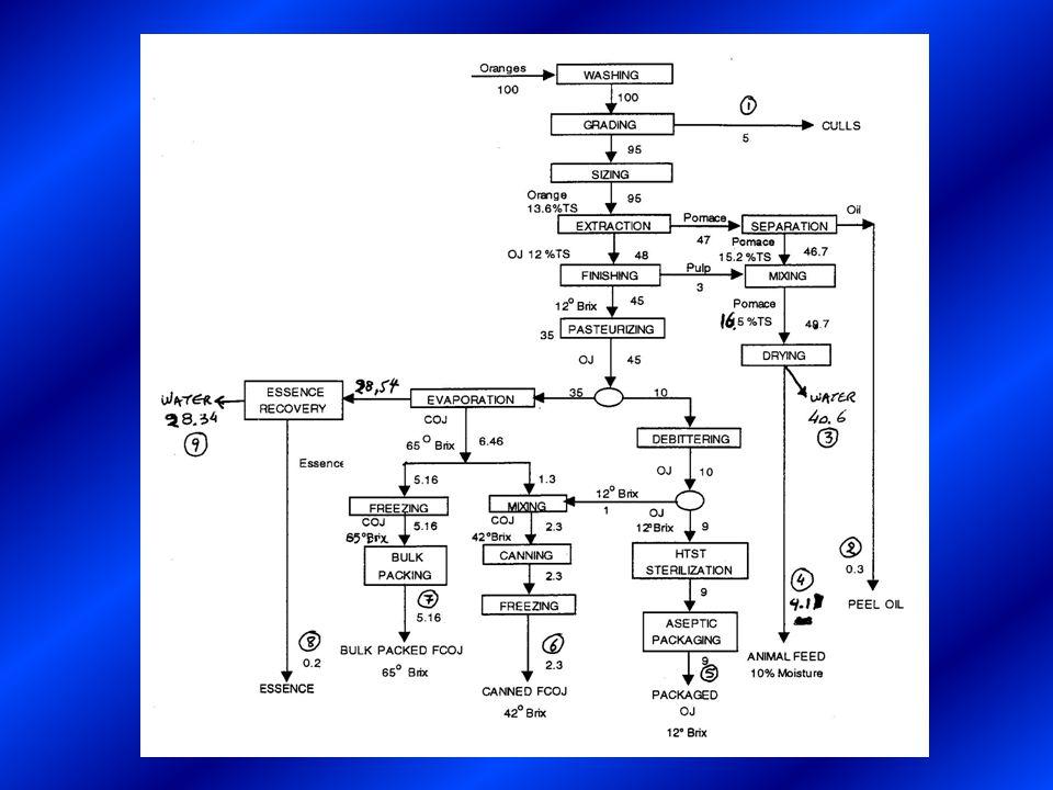 ΔΡ/ρ = 29142,4(lb f /ft 2 ) / 61(lb m /ft 3 )  ΔΡ/ρ = 477,74(lb f *ft/lb m ) * 32,174(lb m *ft/lb f *s 2 )  ΔΡ/ρ = 15370,92(ft/s) 2 gh 1 gh 1 + w s = v22v22v22v22α + ΔPΔPΔPΔPp Ισοζύγιο Bernoulli για το Σύστημα 32,174(ft/s 2 ) * 20(ft) + w s = 33,57 2 (ft/s) 2 / 1,2 + 15171,01(ft/s) 2  643,48(ft/s) 2 + w s = 884,004(ft/s) 2 + 15171,01(ft/s) 2  w s = 15666,56 (ft/s) 2 Μετατροπή Ισχύος σε hp WHP = w s *q = 15666,56(ft 2 /s 2 ) * 2,78(lb m /s)*(1/32,174)(lb f *s 2 /lb m *ft) WHP = 1353,67(lb f *ft/s) * (1/550)(hp*s/lb f *ft)  WHP = 2,46 hp Απόδοση Αντλίας n = 0,75  WHP / BHP = 0,75  2,46 / BHP = 0,75  BHP = 3,28 hp