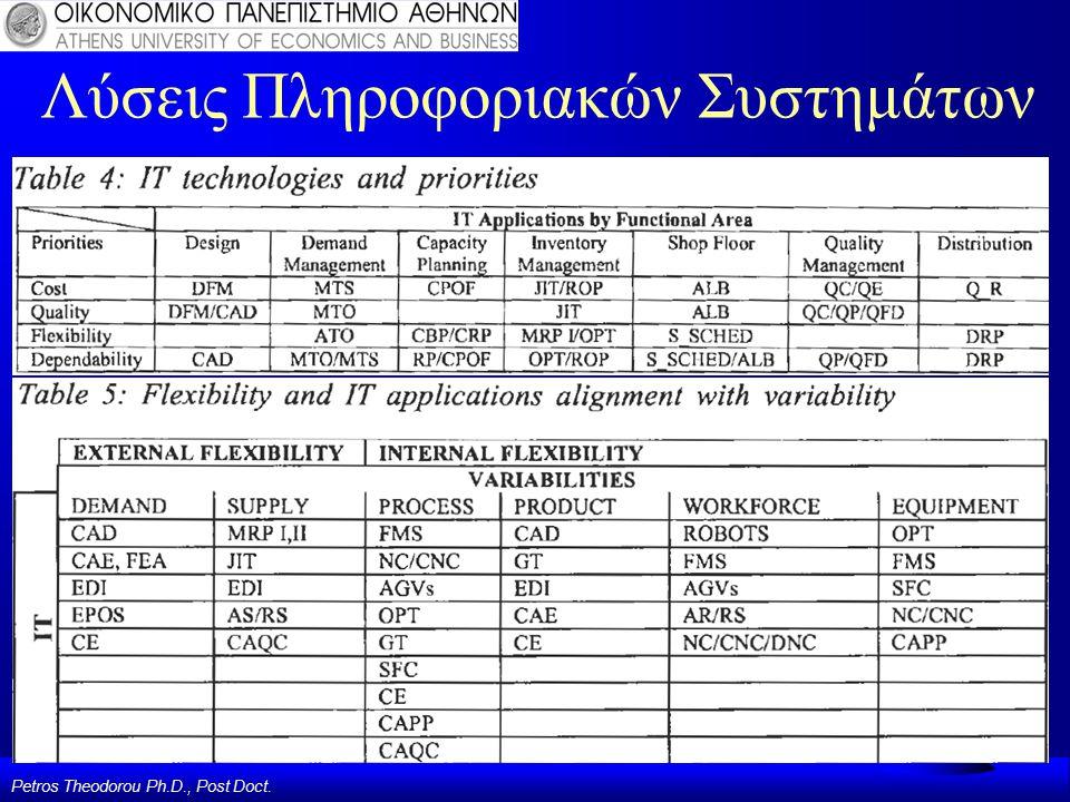 Petros Theodorou Ph.D., Post Doct. Λύσεις Πληροφοριακών Συστημάτων