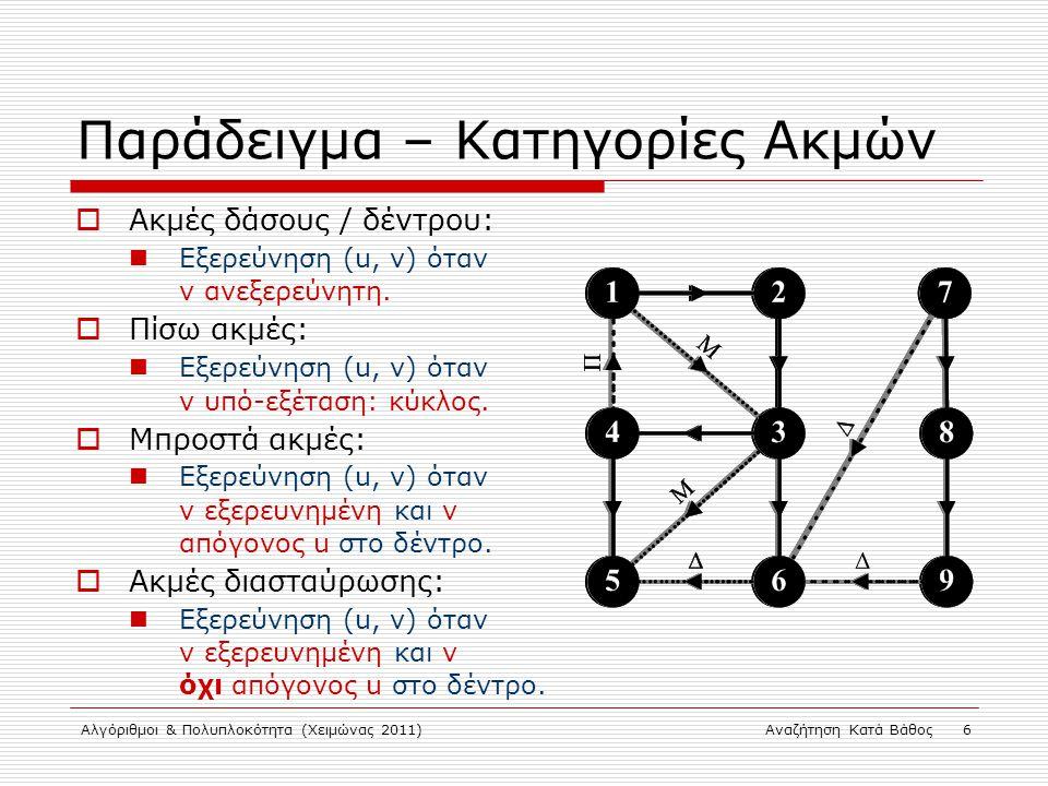 Αλγόριθμοι & Πολυπλοκότητα (Χειμώνας 2011)Αναζήτηση Κατά Βάθος 6 Παράδειγμα – Κατηγορίες Ακμών  Ακμές δάσους / δέντρου: Εξερεύνηση (u, v) όταν v ανεξερεύνητη.