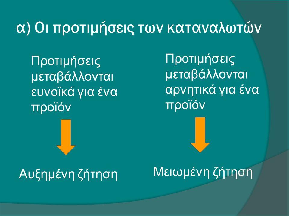α) Οι προτιμήσεις των καταναλωτών Προτιμήσεις μεταβάλλονται ευνοϊκά για ένα προϊόν Αυξημένη ζήτηση Προτιμήσεις μεταβάλλονται αρνητικά για ένα προϊόν Μ