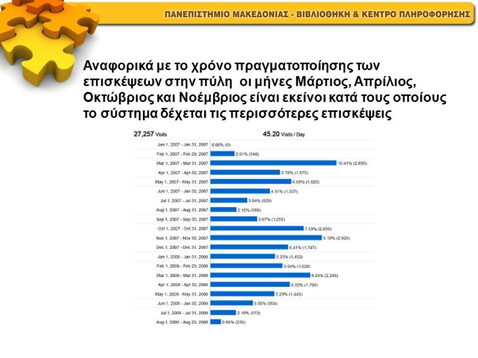 Αναφορικά με το χρόνο πραγματοποίησης των επισκέψεων στην πύλη οι μήνες Μάρτιος, Απρίλιος, Οκτώβριος και Νοέμβριος είναι εκείνοι κατά τους οποίους το σύστημα δέχεται τις περισσότερες επισκέψεις