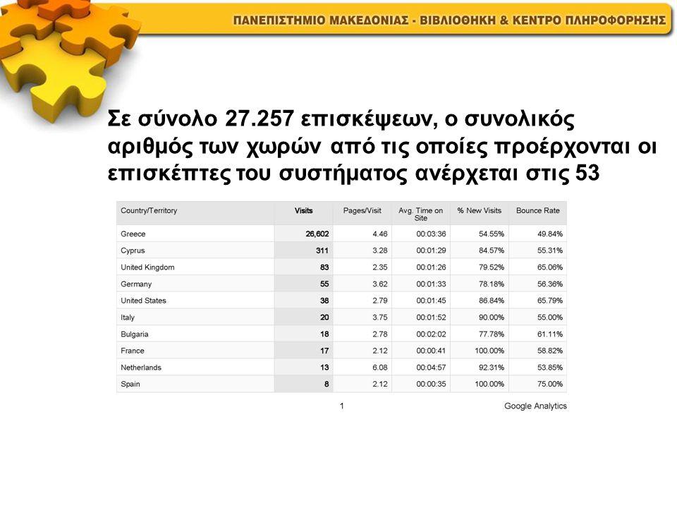 Σε σύνολο 27.257 επισκέψεων, ο συνολικός αριθμός των χωρών από τις οποίες προέρχονται οι επισκέπτες του συστήματος ανέρχεται στις 53