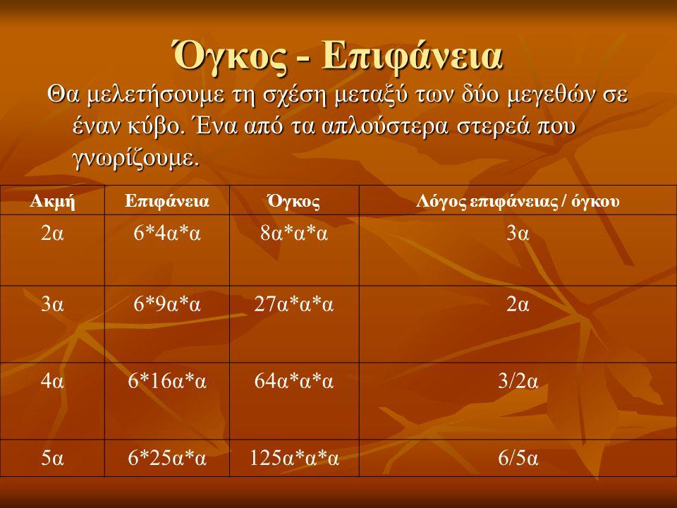 Όγκος - Επιφάνεια Θα μελετήσουμε τη σχέση μεταξύ των δύο μεγεθών σε έναν κύβο.