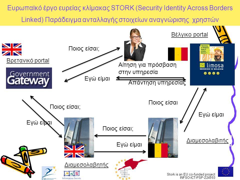 Προϋποθέσεις Εμπιστοσύνη μεταξύ εμπλεκομένων Τυποποίηση διαδικασιών εγγραφής Τυποποίηση διαδικασιών ανταλλαγής στοιχείων αναγνώριση χρηστών Stork is an EU co-funded project INFSO-ICT-PSP-224993