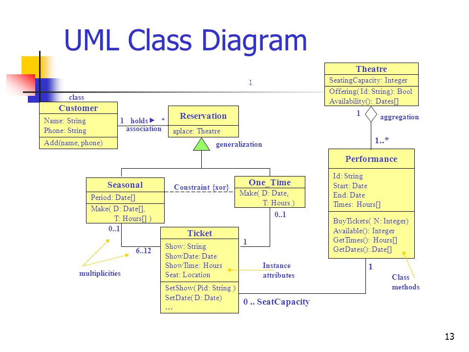 13 UML Class Diagram Show: String ShowDate: Date ShowTime: Hours Seat: Location SetShow( Pid: String ) SetDate( D: Date) … Ticket Seasonal Period: Dat