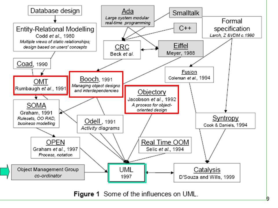 10 Πως χρησιμοποιείται; Από διάφορες μεθοδολογίες: RUP (Rational Unified Process) Agile (eXtreme Programming) ICONIX Άτυπα Η UML δεν αποτελεί κάποια διεργασία, αλλά ενσωματώνεται σε διεργασίες