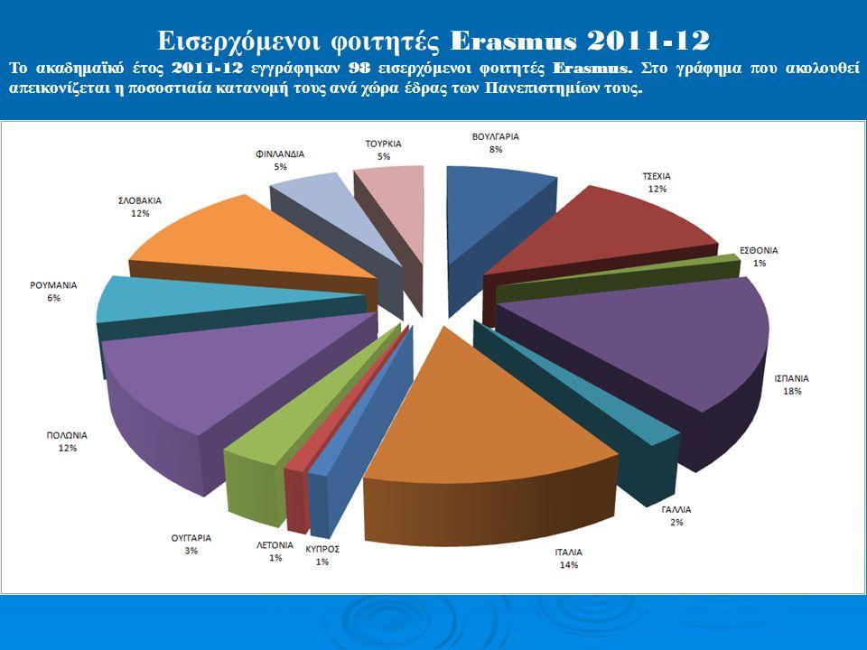 Εισερχόμενοι φοιτητές Erasmus 2011-12 Το ακαδημαϊκό έτος 2011-12 εγγράφηκαν 98 εισερχόμενοι φοιτητές Erasmus.