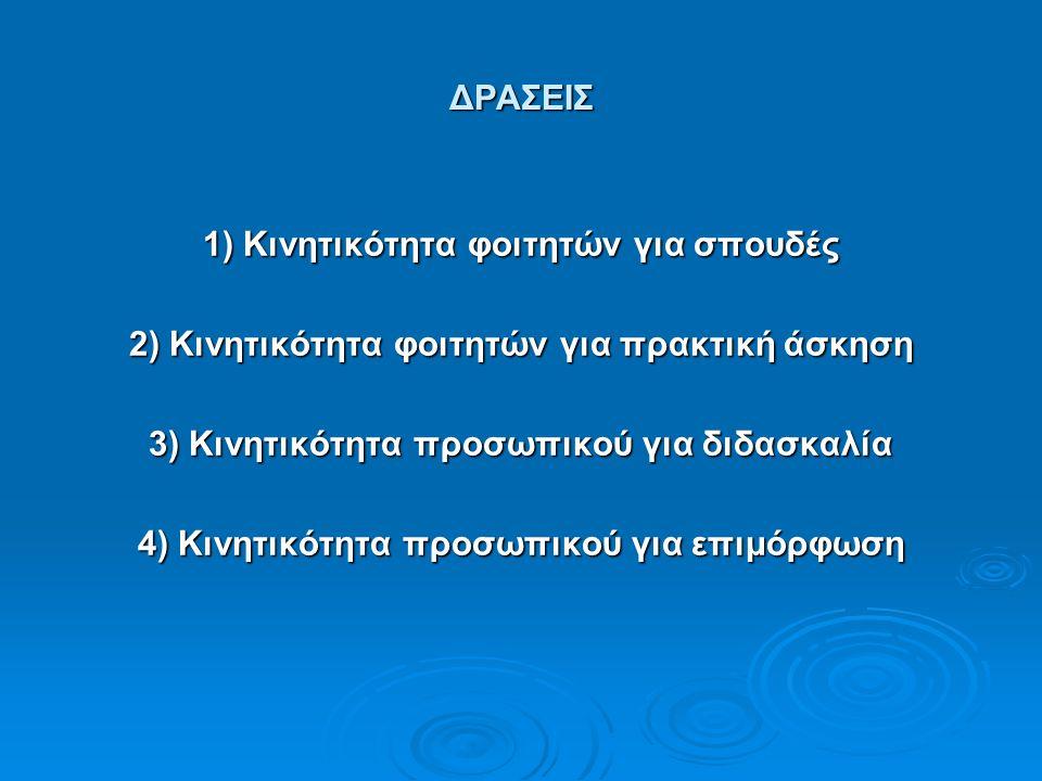 ΔΡΑΣΕΙΣ 1) Κινητικότητα φοιτητών για σπουδές 2) Κινητικότητα φοιτητών για πρακτική άσκηση 3) Κινητικότητα προσωπικού για διδασκαλία 4) Κινητικότητα προσωπικού για επιμόρφωση