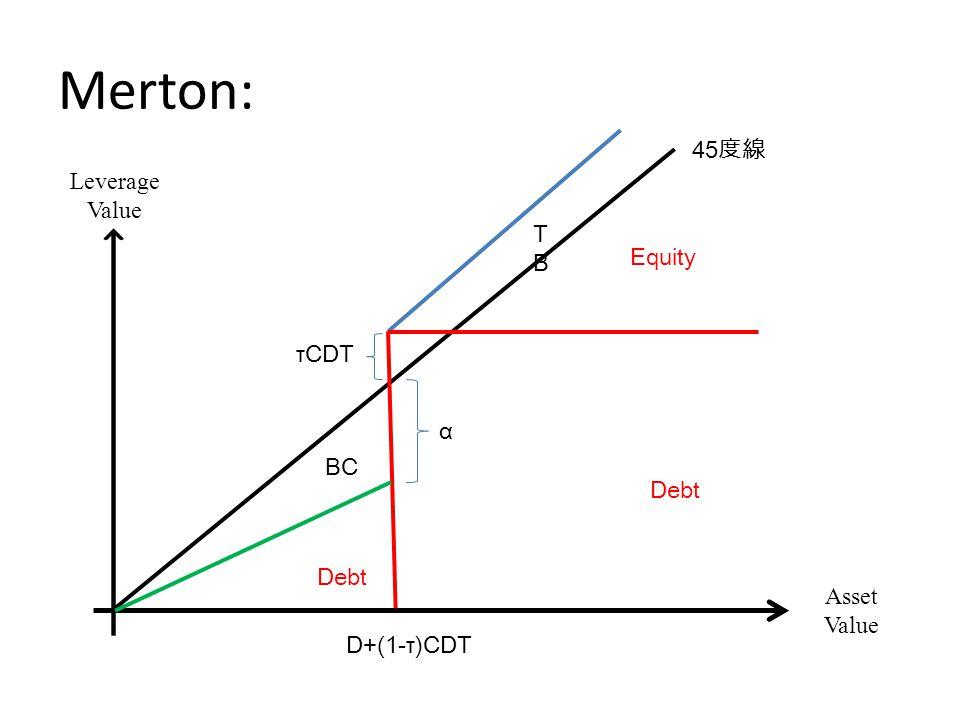 VL=D+E Equity Asset Value D+(1-τ)CDT Debt D+(1-τ)CDT 1-α Debt D+(1-τ)CDT 1-α Debt D+(1-τ)CDT