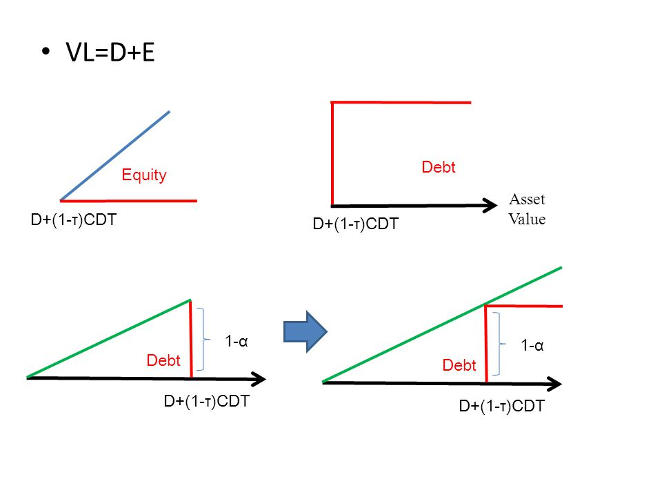 VL=D+E Equity Asset Value D+(1-τ)CDT Debt D+(1-τ)CDT 1-α Debt D+(1-τ)CDT 1-α Debt D+(1-τ)CDT