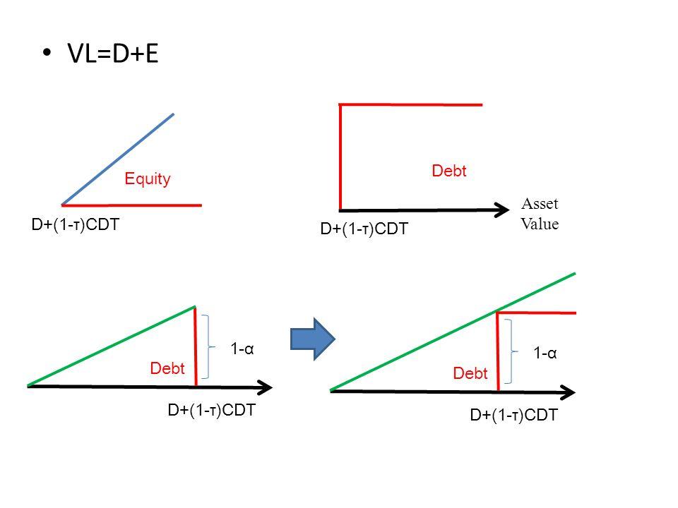 VL=VA+TB-BC 45 度 線 Asset Value 45 度線 τCDT TBTB Asset Value D+(1-τ)CDT BCBC α Debt BCBC α D+(1-τ)CDT