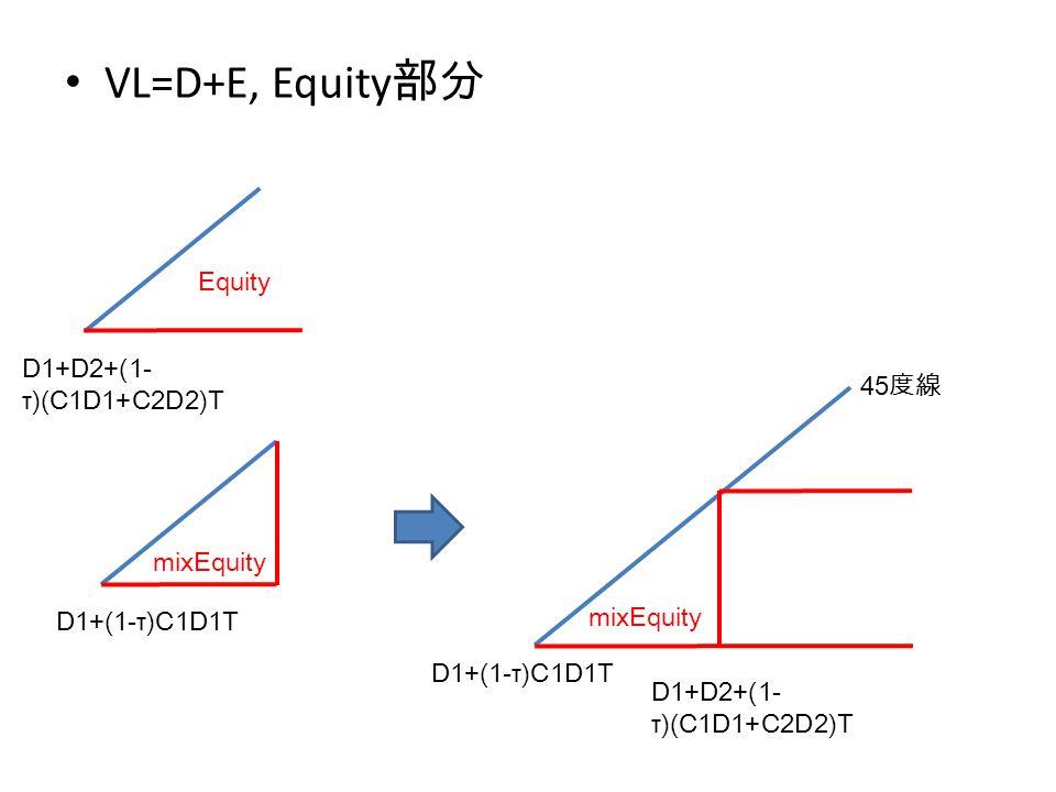 VL=D+E, Equity 部分 Equity 45 度線 mixEquity D1+D2+(1- τ)(C1D1+C2D2)T D1+(1-τ)C1D1T D1+D2+(1- τ)(C1D1+C2D2)T mixEquity D1+(1-τ)C1D1T