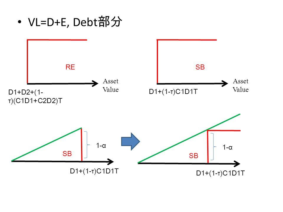 Equity D1+D2+(1- τ)(C1D1+C2D2)T mixEquity D1+(1-τ)C1D1T Asset Value RE D1+D2+(1- τ)(C1D1+C2D2)T Asset Value D1+(1-τ)C1D1T SB D1+(1-τ)C1D1T 1-α SB Equity: RE: SB: + + + 乘上比例 mixEquity D1+(1-τ)C1D1T 乘上比例