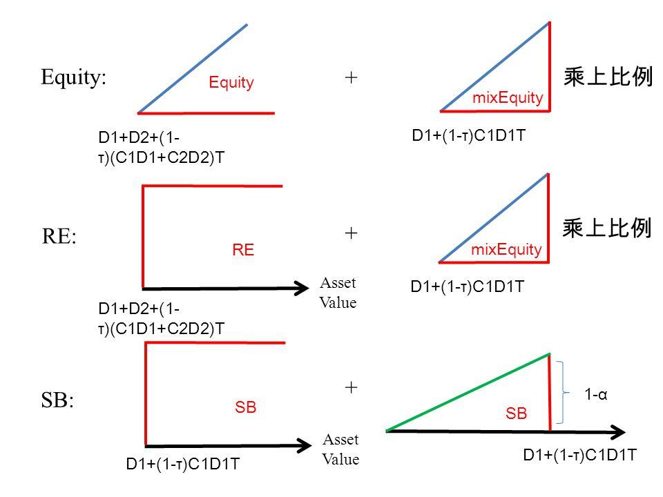 VL=VA+TB-BC 45 度 線 Asset Value 45 度線 τC1D1T TB1 Asset Value D+(1-τ)CDT BCBC α Debt BCBC α 45 度線 Τ(C1D1+C2D2)T TB2 D1+(1-τ)C1D1TD1+D2+(1- τ)(C1D1+C2D2)T