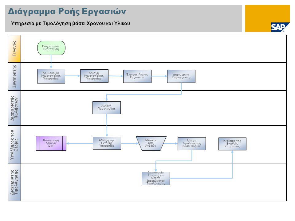 Συντηρητής Διάγραμμα Ροής Εργασιών Υπηρεσία με Τιμολόγηση βάσει Χρόνου και Υλικού Διαχειριστής Πωλήσεων Γεγονός Υπάλληλος του Σέρβις Δημιουργία Γνωστοποίησ.