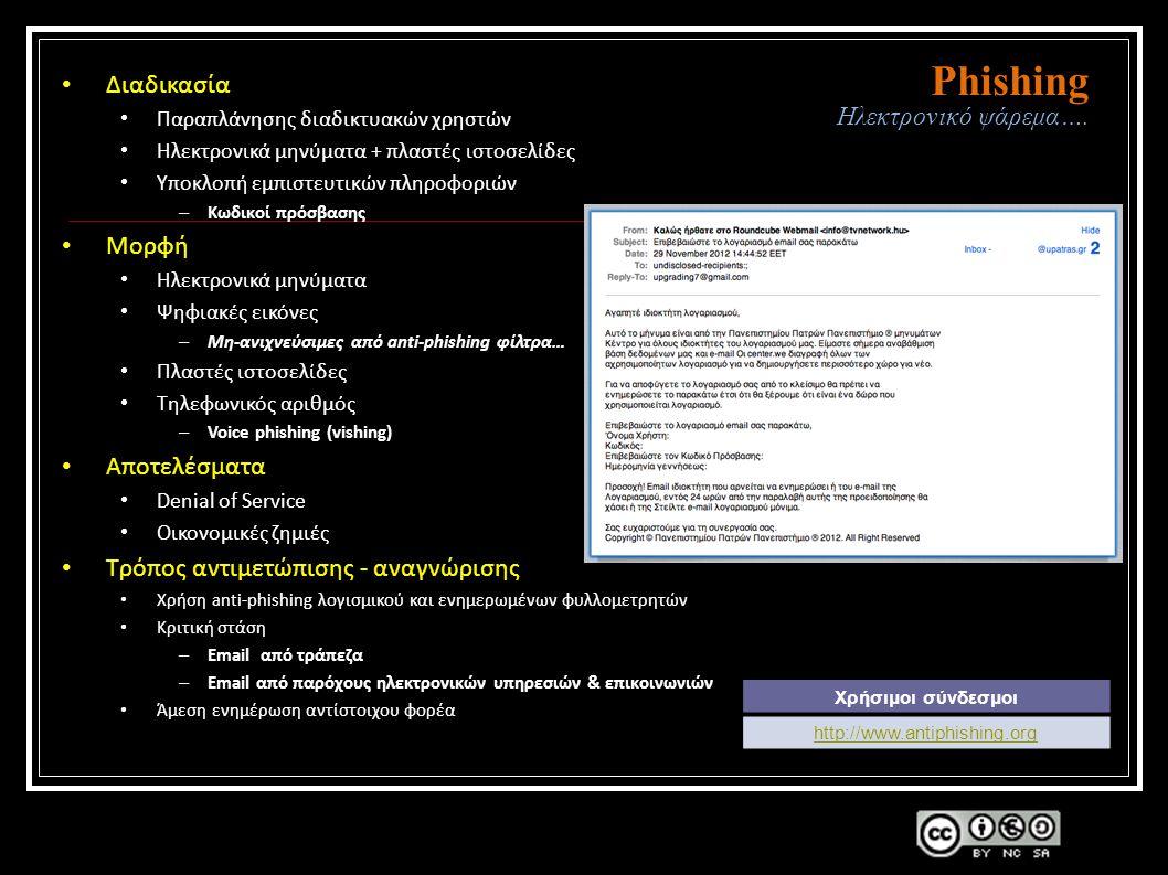 Phishing Ηλεκτρονικό ψάρεμα….