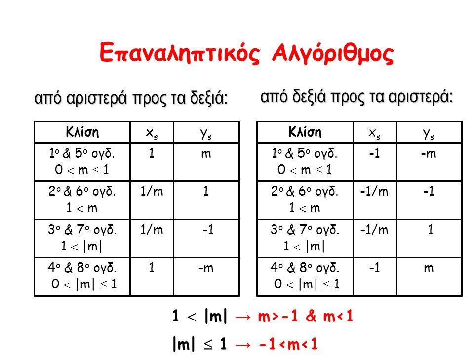 Επαναληπτικός Αλγόριθμος από αριστερά προς τα δεξιά: από δεξιά προς τα αριστερά: -m14 ο & 8 o ογδ.