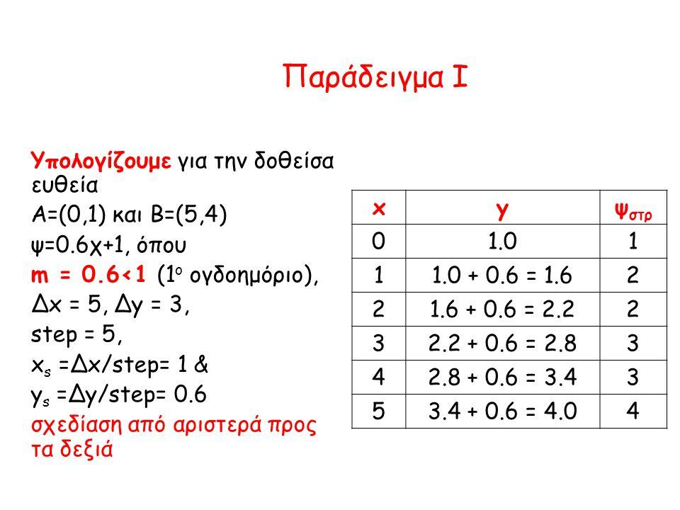 Παράδειγμα I Υπολογίζουμε για την δοθείσα ευθεία Α=(0,1) και Β=(5,4) ψ=0.6χ+1, όπου m = 0.6<1 (1 ο ογδοημόριο), Δx = 5, Δy = 3, step = 5, x s =Δx/step= 1 & y s =Δy/step= 0.6 σχεδίαση από αριστερά προς τα δεξιά xyψ στρ 01.01 11.0 + 0.6 = 1.62 21.6 + 0.6 = 2.22 32.2 + 0.6 = 2.83 42.8 + 0.6 = 3.43 53.4 + 0.6 = 4.04