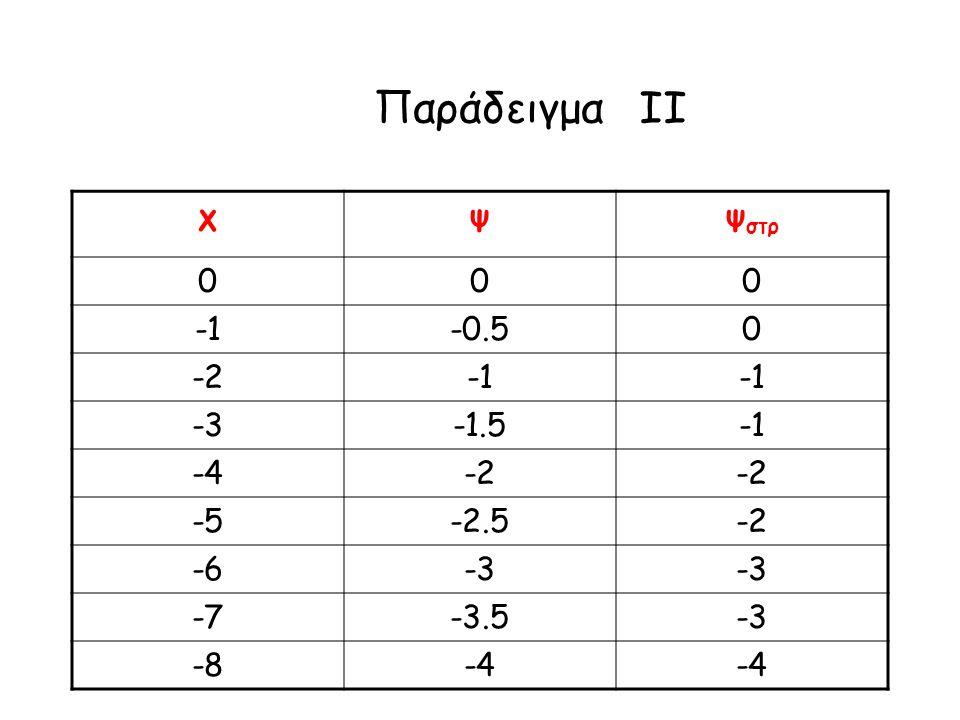 Παράδειγμα IΙ χψψ στρ 000 -1-0.50 -2-2 -3-3-1.5 -4-4-2 -5-2.5-2 -6-3 -7-3.5-3 -8-4