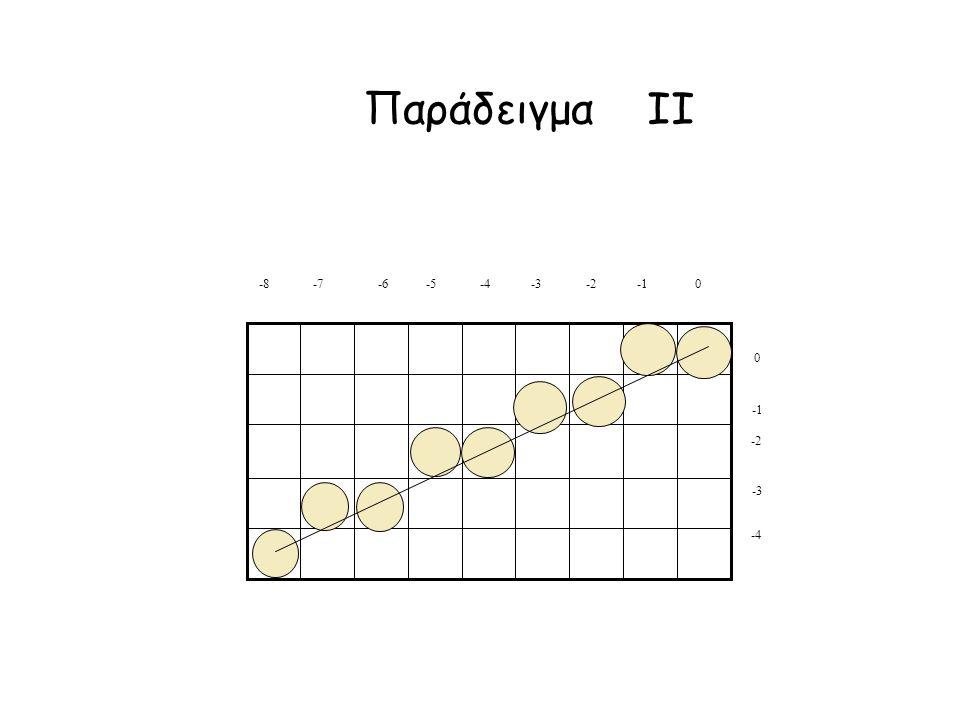 Παράδειγμα IΙ -3 -2 0 -8 -7 -6 -5 -4 -3 -2 -1 0 -4