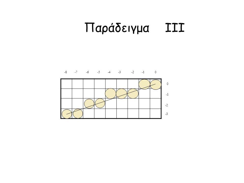 Παράδειγμα IΙΙ -3 -2 0 -8 -7 -6 -5 -4 -3 -2 -1 0