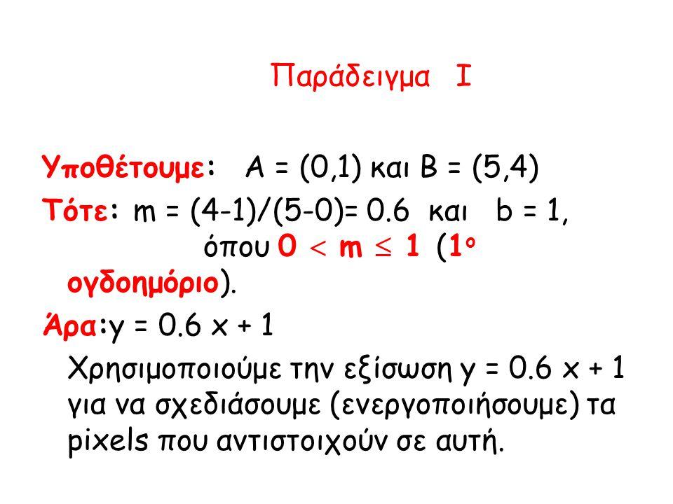 Παράδειγμα I Υποθέτουμε:Α = (0,1) και Β = (5,4) Τότε: m = (4-1)/(5-0)= 0.6 και b = 1, όπου 0  m  1 (1 o ογδοημόριο).
