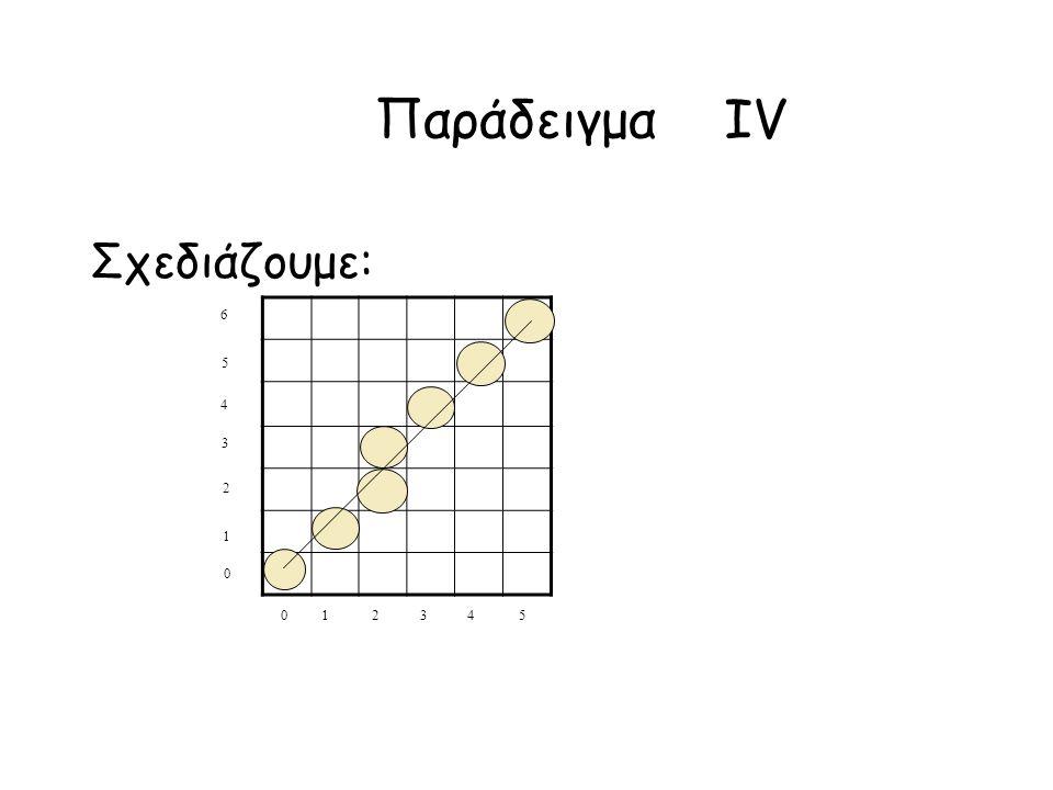 Παράδειγμα IV Σχεδιάζουμε: 5 4 3 2 1 0 6 0 1 2 3 4 5