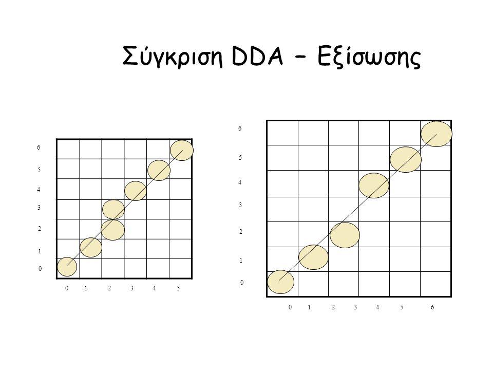 Σύγκριση DDA – Εξίσωσης 5 4 3 2 1 0 6 0 1 2 3 4 5 0 1 2 3 4 5 6 5 4 3 2 1 0 6