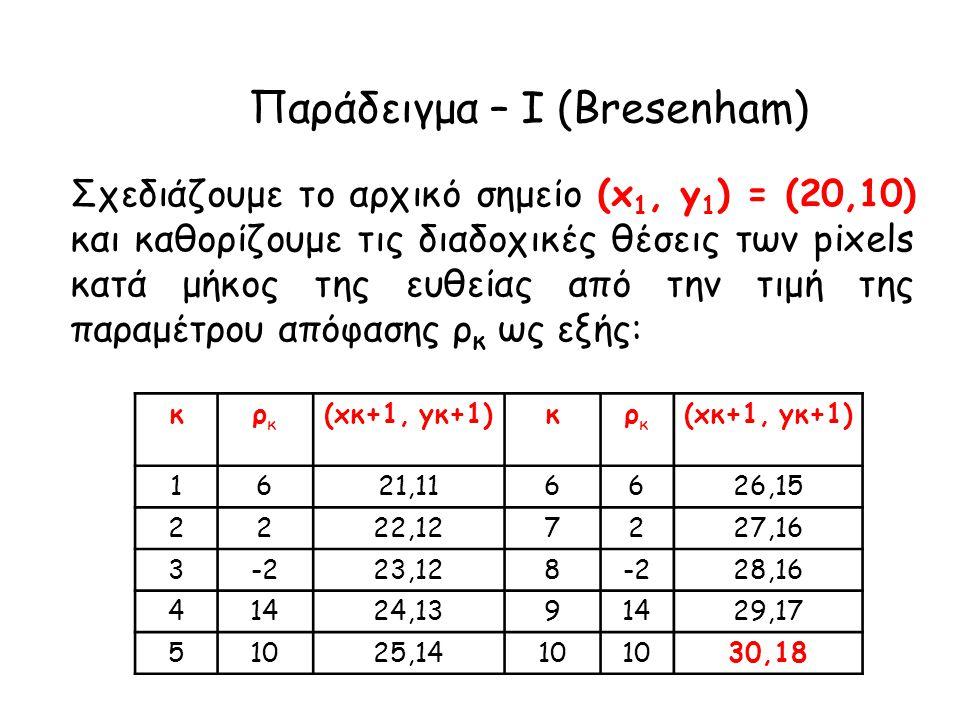 Παράδειγμα – I (Bresenham) Σχεδιάζουμε το αρχικό σημείο (x 1, y 1 ) = (20,10) και καθορίζουμε τις διαδοχικές θέσεις των pixels κατά μήκος της ευθείας από την τιμή της παραμέτρου απόφασης ρ κ ως εξής: κρκρκ (xκ+1, yκ+1)κρκρκ 1621,116626,15 2222,127227,16 3-223,128-228,16 41424,1391429,17 51025,1410 30,18