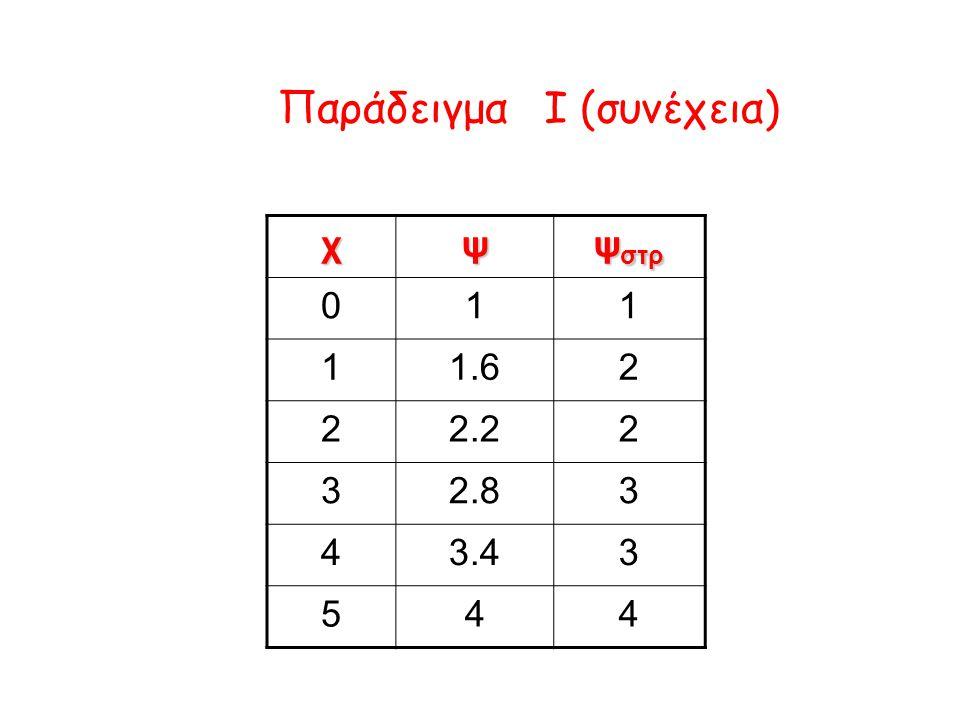 Παράδειγμα I (συνέχεια) χψ ψ στρ 011 11.62 22.22 32.83 43.43 544