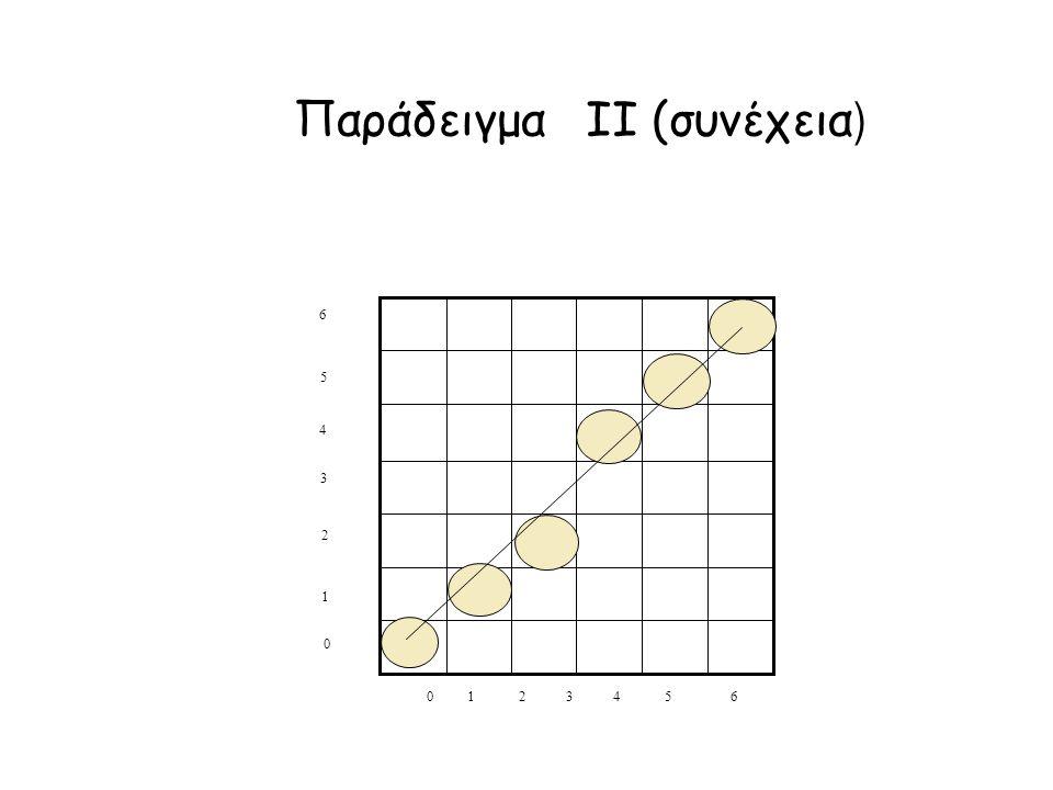 Παράδειγμα II (συνέχεια ) 0 1 2 3 4 5 6 5 4 3 2 1 0 6