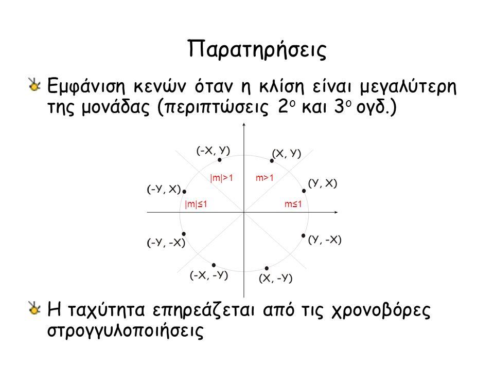 Παρατηρήσεις Εμφάνιση κενών όταν η κλίση είναι μεγαλύτερη της μονάδας (περιπτώσεις 2 o και 3 o ογδ.) Η ταχύτητα επηρεάζεται από τις χρονοβόρες στρογγυλοποιήσεις m≤1 m>1 |m|≤1 |m|>1
