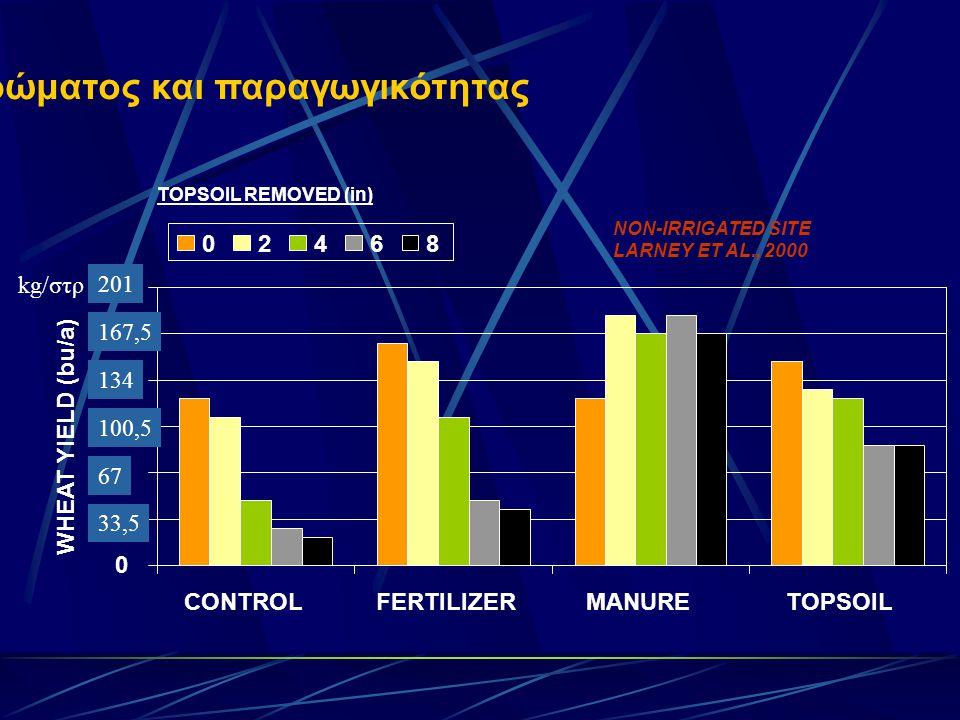 Απώλεια επιφανειακού στρώματος και παραγωγικότητας TOPSOIL REMOVED (in) NON-IRRIGATED SITE LARNEY ET AL., 2000 0 5 10 15 20 25 30 CONTROLFERTILIZERMANURETOPSOIL WHEAT YIELD (bu/a) 02468 33,5 67 100,5 134 167,5 201 kg/στρ