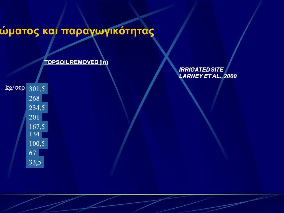 Απώλεια επιφανειακού στρώματος και παραγωγικότητας TOPSOIL REMOVED (in) IRRIGATED SITE LARNEY ET AL., 2000 33,5 67 100,5 134 167,5 201 kg/στρ 234,5 268 301,5
