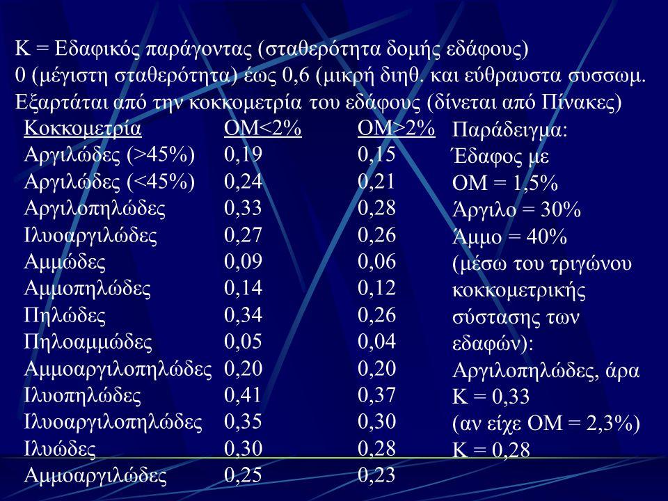 Κ = Εδαφικός παράγοντας (σταθερότητα δομής εδάφους) 0 (μέγιστη σταθερότητα) έως 0,6 (μικρή διηθ. και εύθραυστα συσσωμ. Εξαρτάται από την κοκκομετρία τ