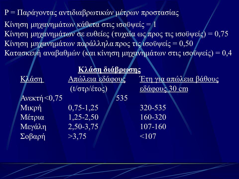 P = Παράγοντας αντιδιαβρωτικών μέτρων προστασίας Κίνηση μηχανημάτων κάθετα στις ισοϋψείς = 1 Κίνηση μηχανημάτων σε ευθείες (τυχαία ως προς τις ισοϋψείς) = 0,75 Κίνηση μηχανημάτων παράλληλα προς τις ισοϋψείς = 0,50 Κατασκευή αναβαθμών (και κίνηση μηχανημάτων στις ισοϋψείς) = 0,4 Κλάση διάβρωσης ΚλάσηΑπώλεια εδάφους Έτη για απώλεια βάθους (t/στρ/έτος) εδάφους 30 cm Ανεκτή<0,75535 Μικρή0,75-1,25320-535 Μέτρια1,25-2,50160-320 Μεγάλη2,50-3,75107-160 Σοβαρή>3,75<107
