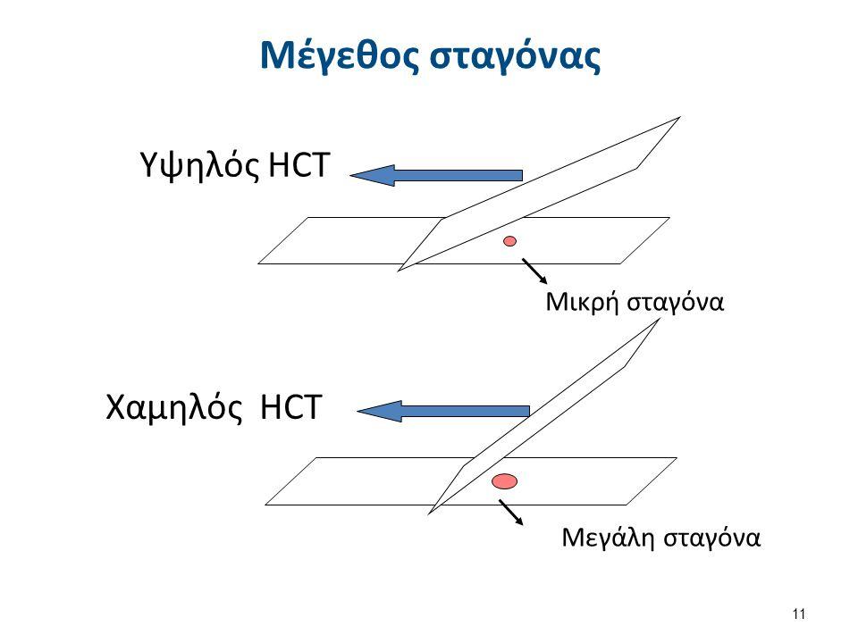 Μεγάλη σταγόνα Χαμηλός HCT Μικρή σταγόνα Υψηλός HCT Μέγεθος σταγόνας 11