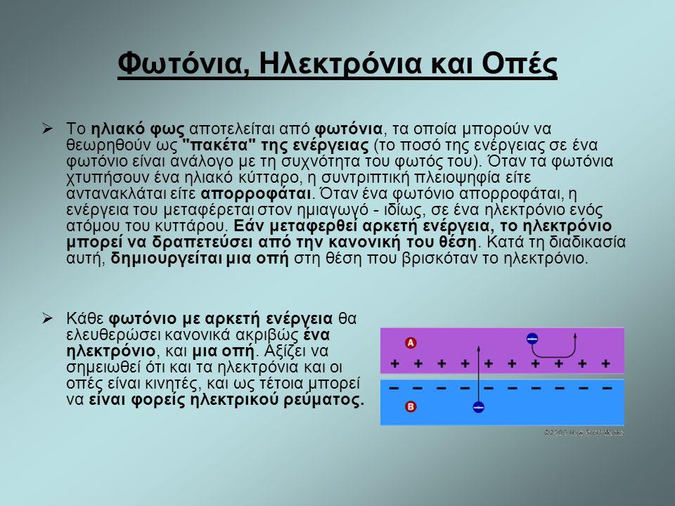 Φωτόνια, Ηλεκτρόνια και Οπές  Το ηλιακό φως αποτελείται από φωτόνια, τα οποία μπορούν να θεωρηθούν ως