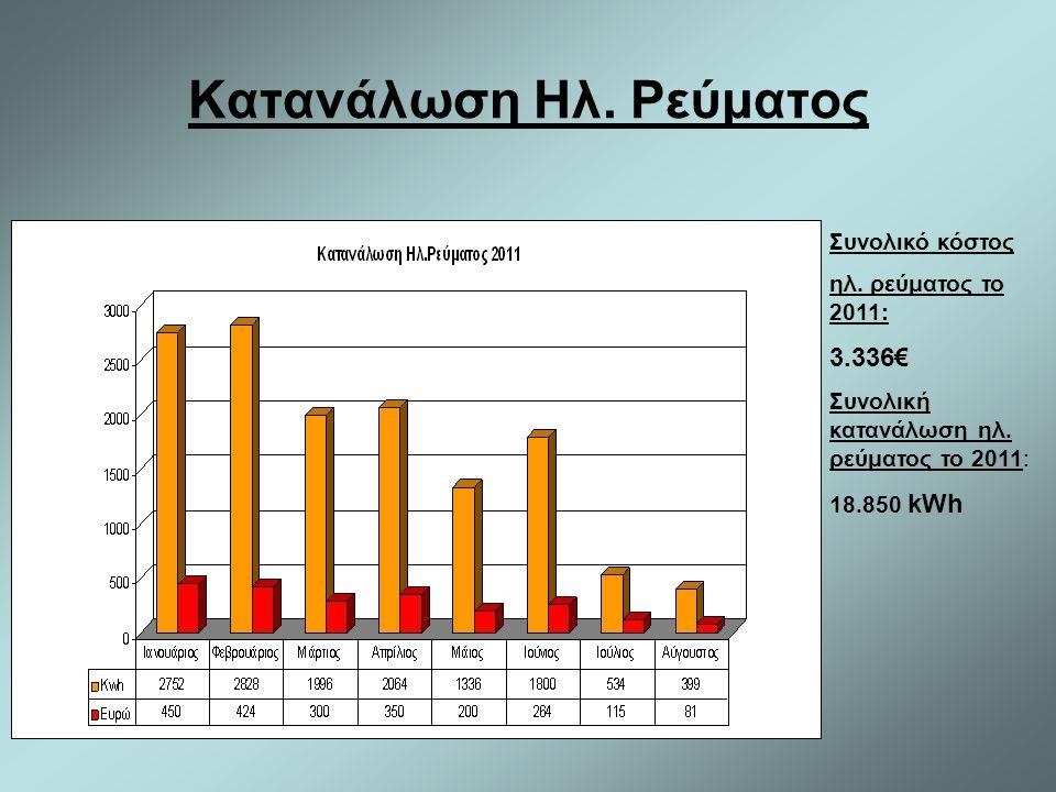 Κατανάλωση Ηλ. Ρεύματος Συνολικό κόστος ηλ. ρεύματος το 2011: 3.336€ Συνολική κατανάλωση ηλ. ρεύματος το 2011: 18.850 kWh
