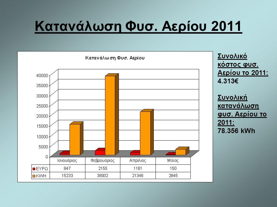 Κατανάλωση Φυσ. Αερίου 2011 Συνολικό κόστος φυσ. Αερίου το 2011: 4.313€ Συνολική κατανάλωση φυσ. Αερίου το 2011: 78.356 kWh